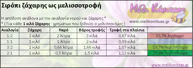 Απόδοση σιροπιού ζάχαρης ανάλογα με την αναλογία